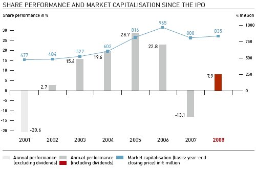 Share performance and market capitalisation since the IPO (Graphic)