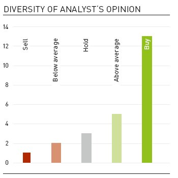 Diversity of analyst's opinion (Barchart)