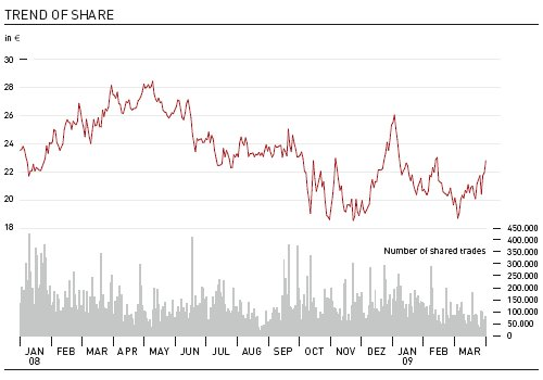 Trend of share (Chart)
